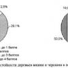 Адаптивність сортів вишні та черешні до екстремальних умов, вивчення сортаменту вишні на зимостійкість