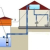 Водопостачання приватного будинку зі свердловини або колодязя